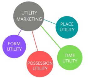 forms of utility marketing
